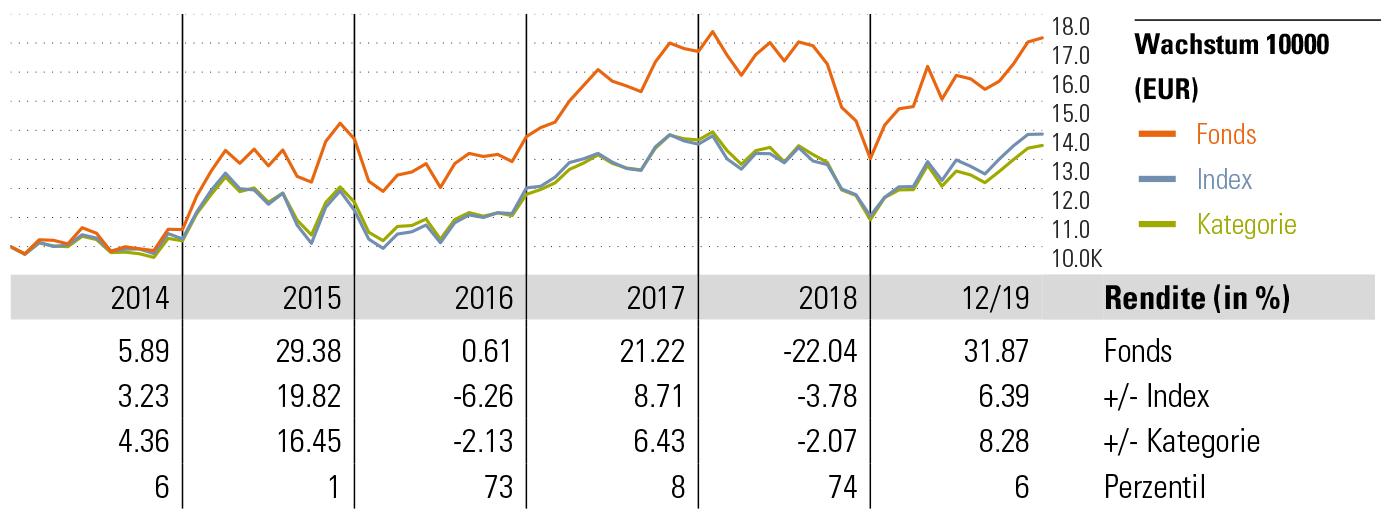 DWS Aktien Strategie Deutschland LC